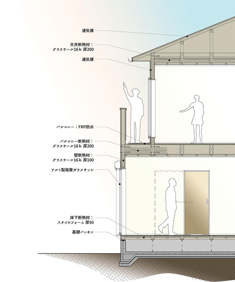 通気・換気・断熱・防水・防災システム Noah homeの快適で安心な家